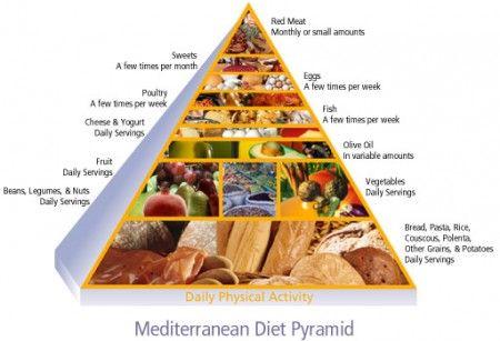 Regola di base per una corretta alimentazione: di tutto un po'